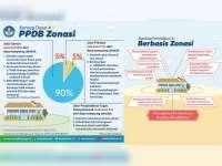 Inilah Pembagian ZonaPPDB Online SMA Negeri di Kabupaten Bojonegoro