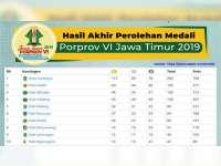 Berikut Ini Klasemen Akhir Perolehan Medali Porprov VI Jatim 2019